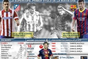 Barcelona – Atletico Madrid, sfidohen për Superkupë