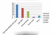 Sondazhi i fundit: PDK-AAK-NISMA 40.82%, LDK-AKR-Alternativa 30.22%, VV 19.45